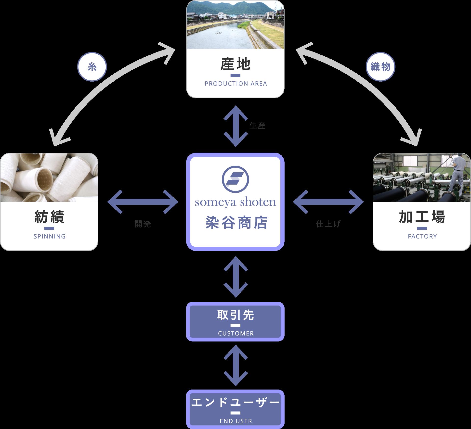 ビジネス・モデル